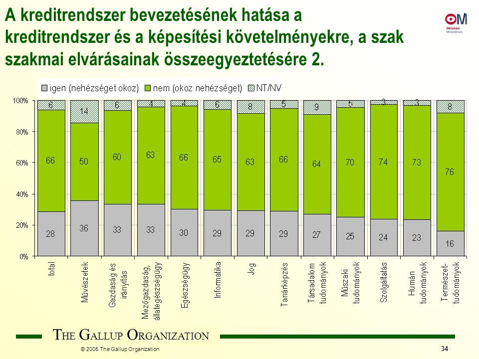 T HE G ALLUP O RGANIZATION © 2005 The Gallup Organization 34 A kreditrendszer bevezetésének hatása a kreditrendszer és a képesítési követelményekre, a