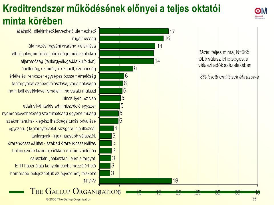 T HE G ALLUP O RGANIZATION © 2005 The Gallup Organization 35 Bázis: teljes minta, N=665 több válasz lehetséges, a választ adók százalékában Kreditrend
