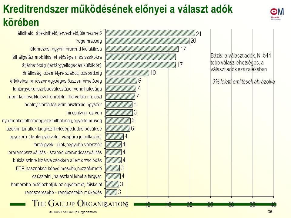 T HE G ALLUP O RGANIZATION © 2005 The Gallup Organization 36 Bázis: a választ adók, N=544 több válasz lehetséges, a választ adók százalékában Kreditre