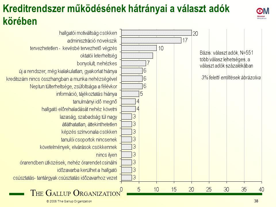 T HE G ALLUP O RGANIZATION © 2005 The Gallup Organization 38 Kreditrendszer működésének hátrányai a választ adók körében Bázis: választ adók, N=551 tö