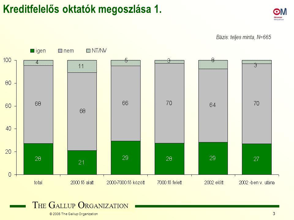 T HE G ALLUP O RGANIZATION © 2005 The Gallup Organization 3 Kreditfelelős oktatók megoszlása 1. Bázis: teljes minta, N=665