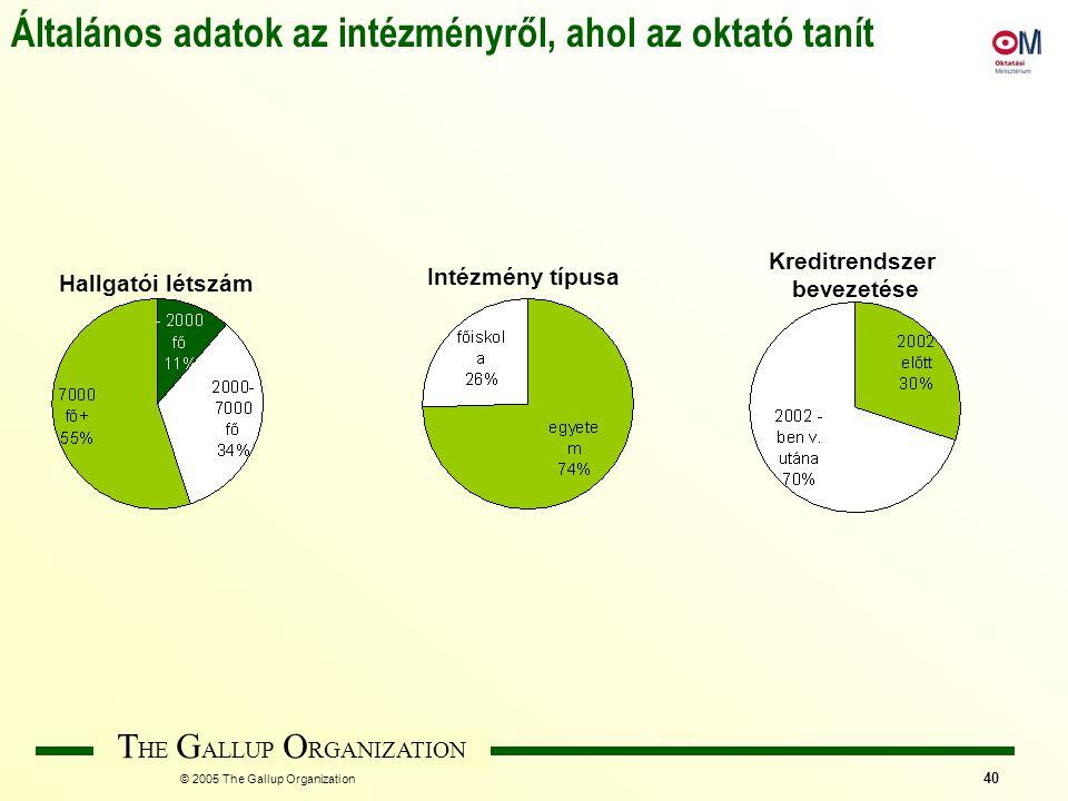 T HE G ALLUP O RGANIZATION © 2005 The Gallup Organization 40 Általános adatok az intézményről, ahol az oktató tanít Hallgatói létszám Intézmény típusa