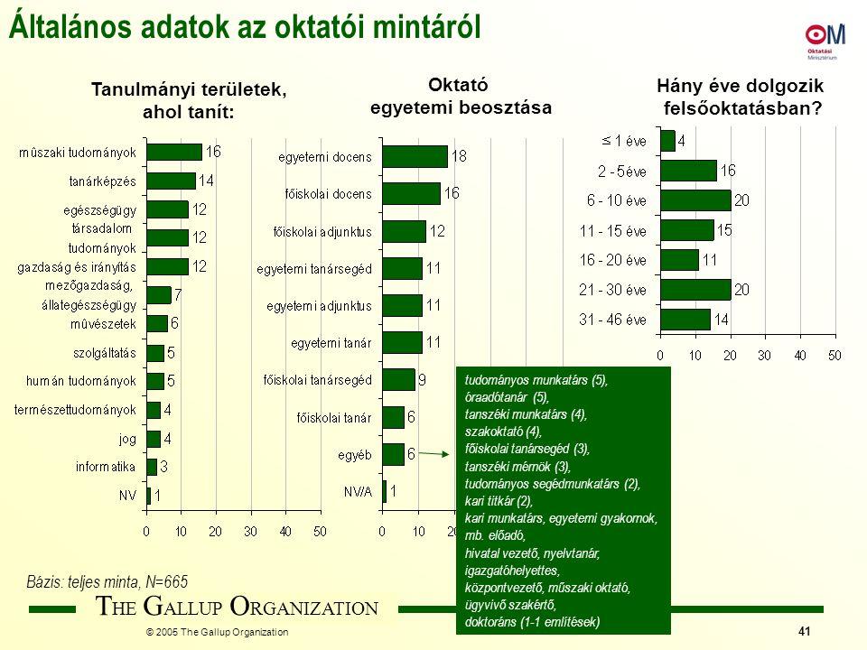 T HE G ALLUP O RGANIZATION © 2005 The Gallup Organization 41 Általános adatok az oktatói mintáról Tanulmányi területek, ahol tanít: Oktató egyetemi be