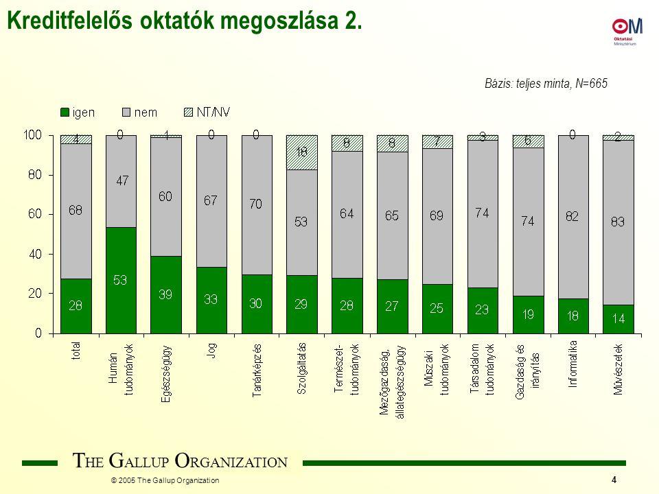 T HE G ALLUP O RGANIZATION © 2005 The Gallup Organization 35 Bázis: teljes minta, N=665 több válasz lehetséges, a választ adók százalékában Kreditrendszer működésének előnyei a teljes oktatói minta körében 3% feletti említések ábrázolva