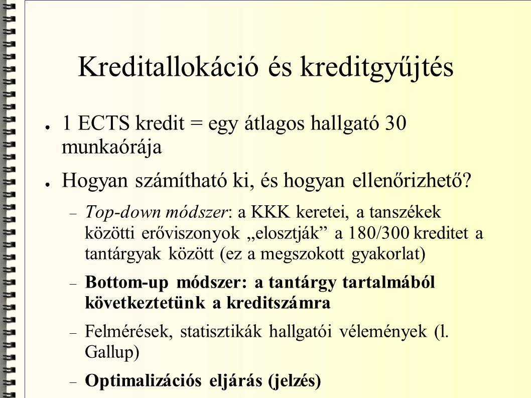 ● 1 ECTS kredit = egy átlagos hallgató 30 munkaórája ● Hogyan számítható ki, és hogyan ellenőrizhető.