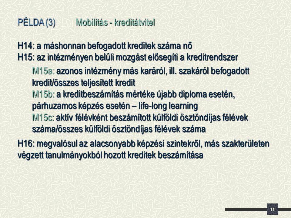 11 PÉLDA (3) Mobilitás - kreditátvitel H14: a máshonnan befogadott kreditek száma nő H15: az intézményen belüli mozgást elősegíti a kreditrendszer M15a: azonos intézmény más karáról, ill.
