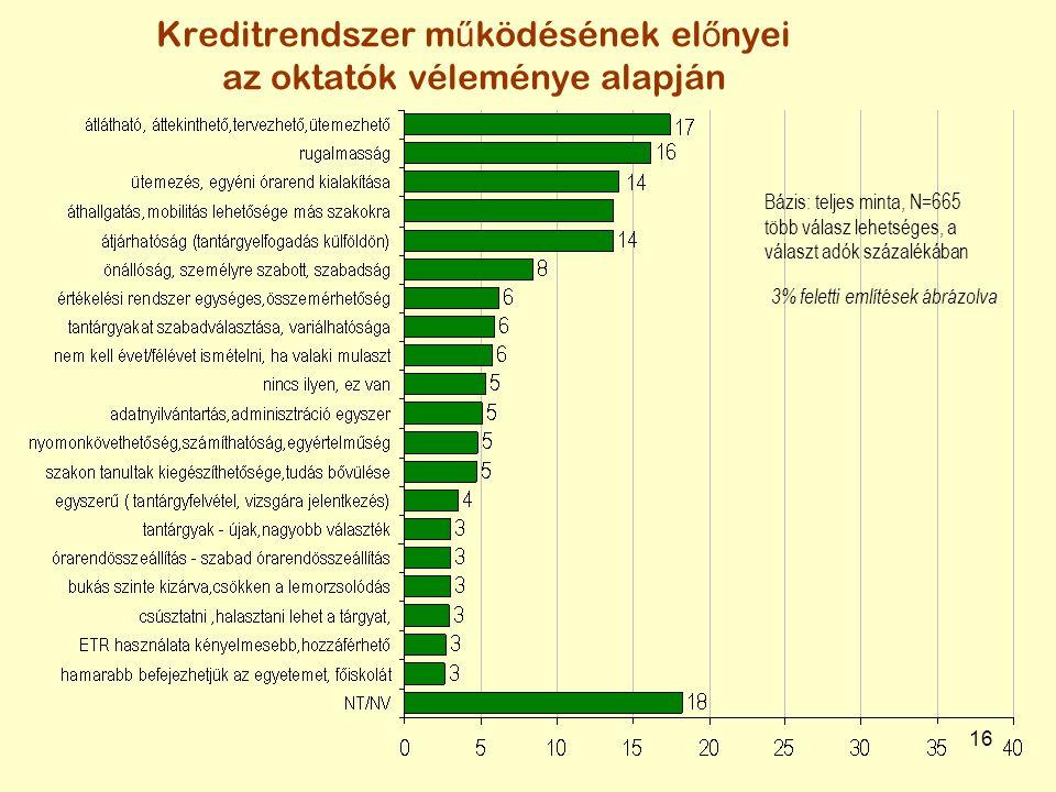 16 Bázis: teljes minta, N=665 több válasz lehetséges, a választ adók százalékában Kreditrendszer m ű ködésének el ő nyei az oktatók véleménye alapján 3% feletti említések ábrázolva