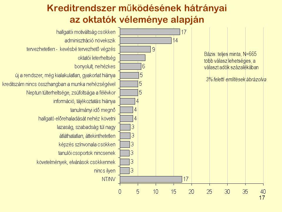 17 Kreditrendszer m ű ködésének hátrányai az oktatók véleménye alapján Bázis: teljes minta, N=665 több válasz lehetséges, a választ adók százalékában 3% feletti említések ábrázolva