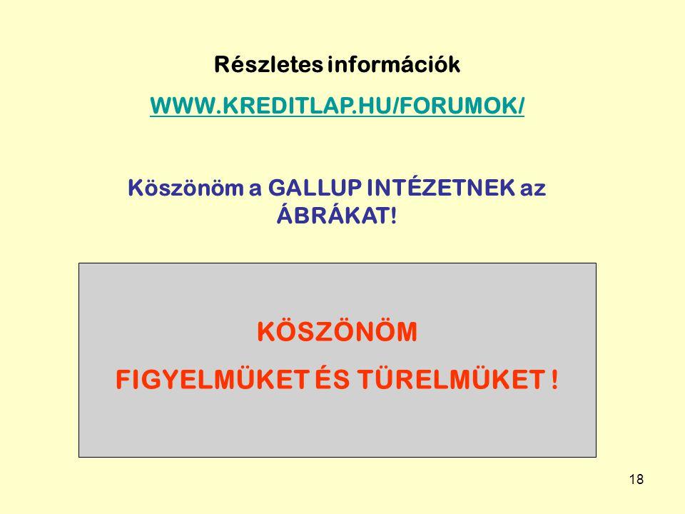 18 Részletes információk WWW.KREDITLAP.HU/FORUMOK/ Köszönöm a GALLUP INTÉZETNEK az ÁBRÁKAT.