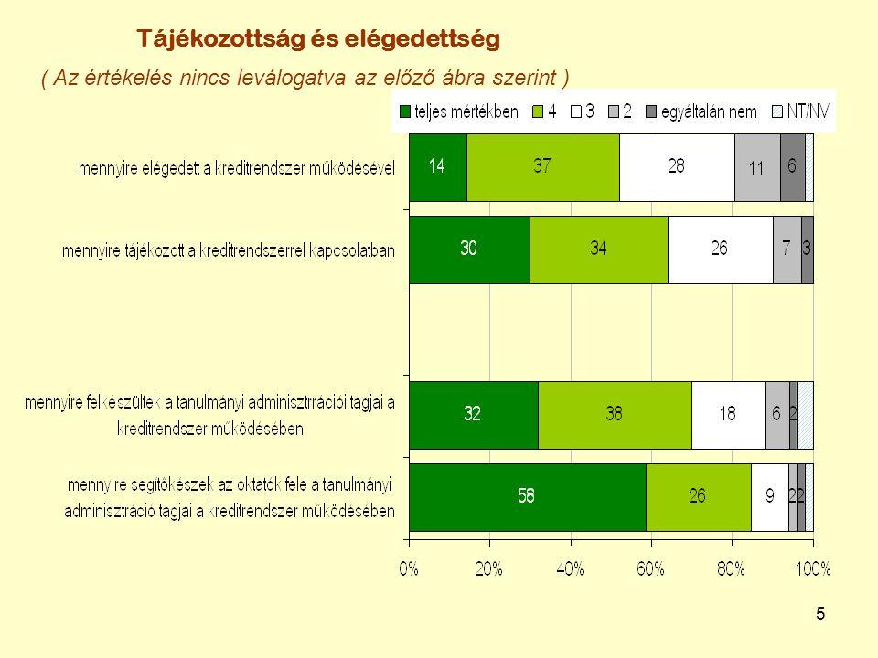 6 A kreditrendszer m ű ködtetésének megítélése – TO el ő adók és az oktatók szerint Megfelelő (% 4, 5 )