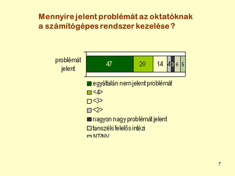 7 Mennyire jelent problémát az oktatóknak a számítógépes rendszer kezelése ?