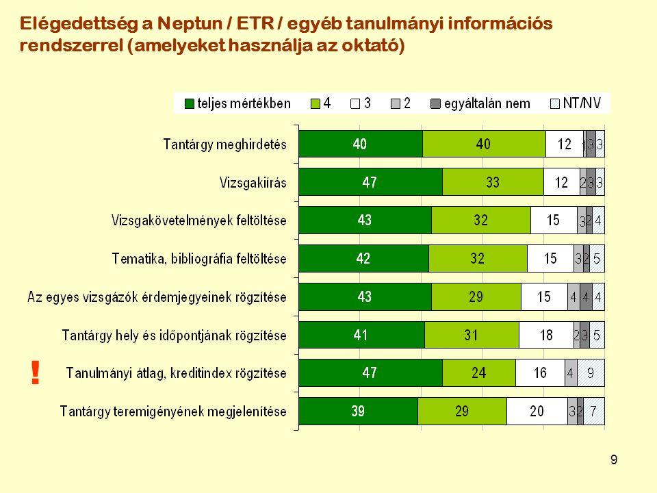 9 Elégedettség a Neptun / ETR / egyéb tanulmányi információs rendszerrel (amelyeket használja az oktató) !