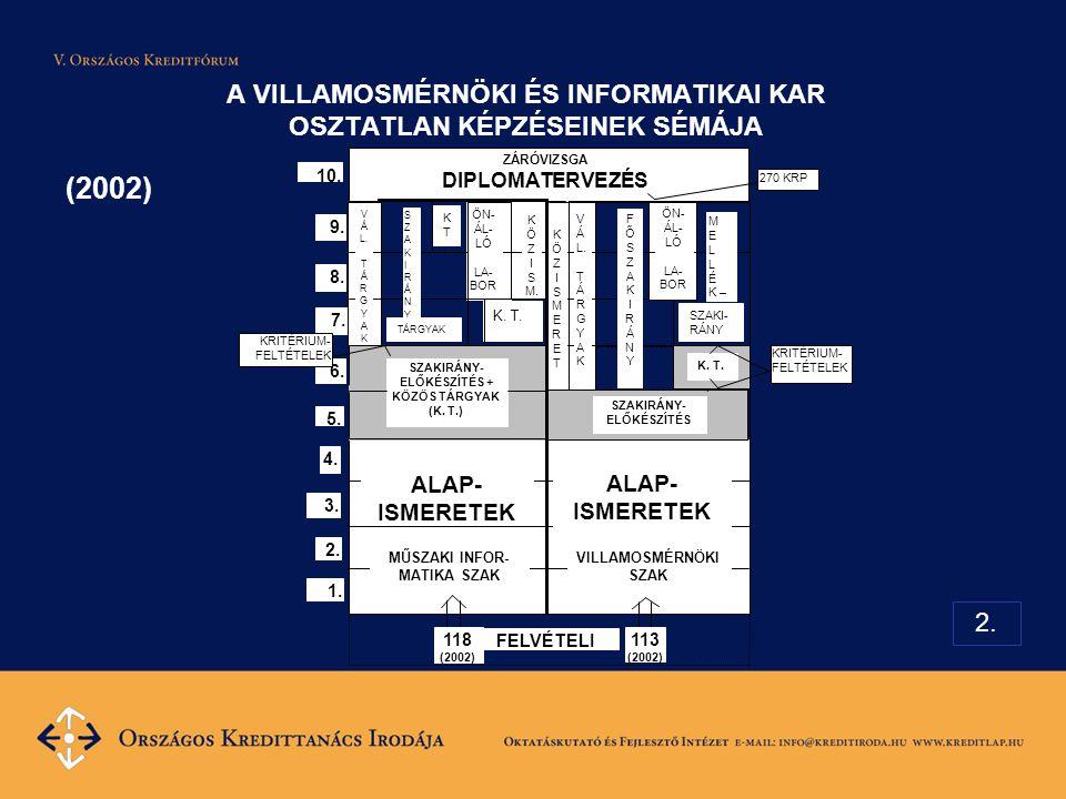 A VILLAMOSMÉRNÖKI ÉS INFORMATIKAI KAR OSZTATLAN KÉPZÉSEINEK SÉMÁJA (2002) 2.
