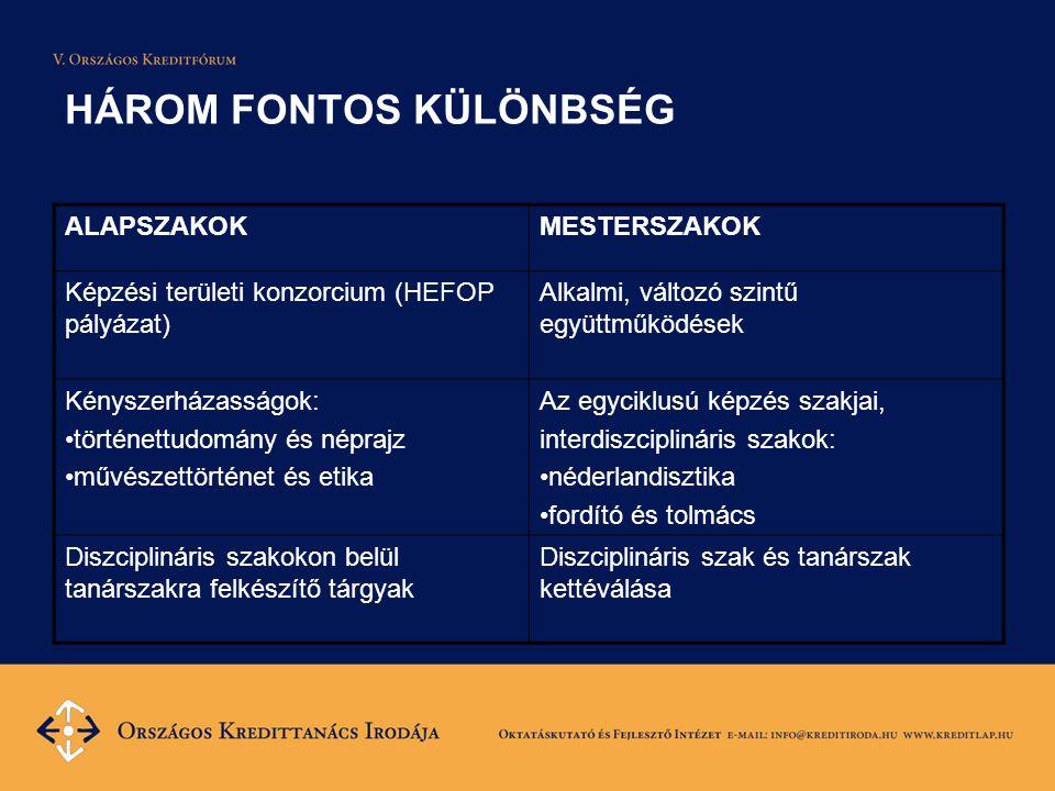 HÁROM FONTOS KÜLÖNBSÉG ALAPSZAKOKMESTERSZAKOK Képzési területi konzorcium (HEFOP pályázat) Alkalmi, változó szintű együttműködések Kényszerházasságok: