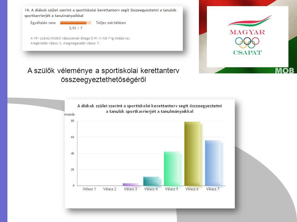 A szülők véleménye a sportiskolai kerettanterv összeegyeztethetőségéről