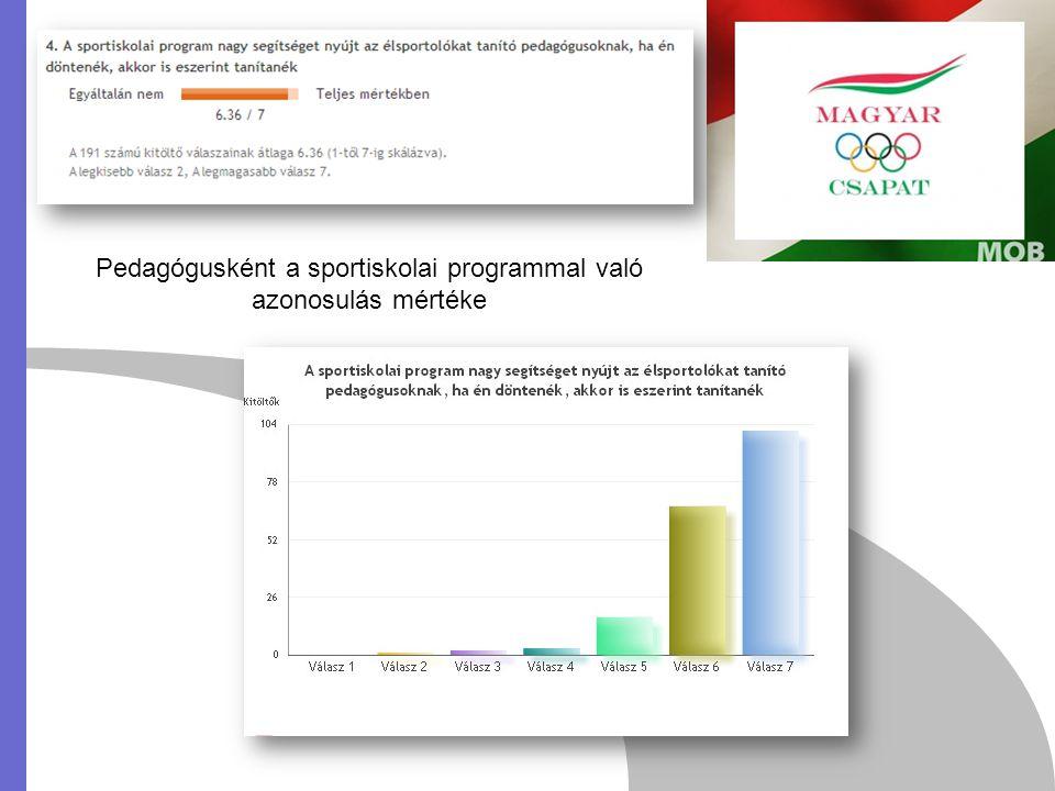 A sportiskolai program kedveltsége az adott intézményben