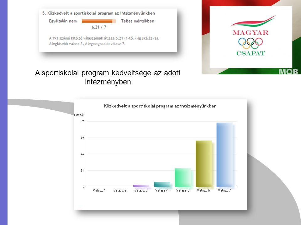 A sportiskolai kerettanterv pozitív hatása az élsportoló diákok oktatásában