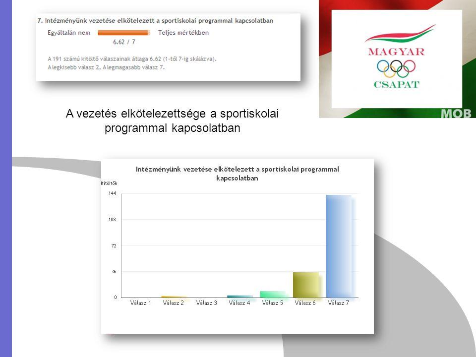 A sportiskolai program megvalósulása, mint téma a nevelőtestületi értekezleten