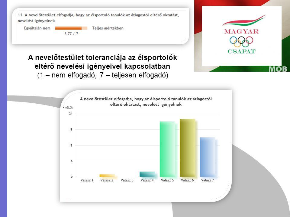 A nevelőtestület toleranciája az élsportolók eltérő nevelési igényeivel kapcsolatban (1 – nem elfogadó, 7 – teljesen elfogadó)