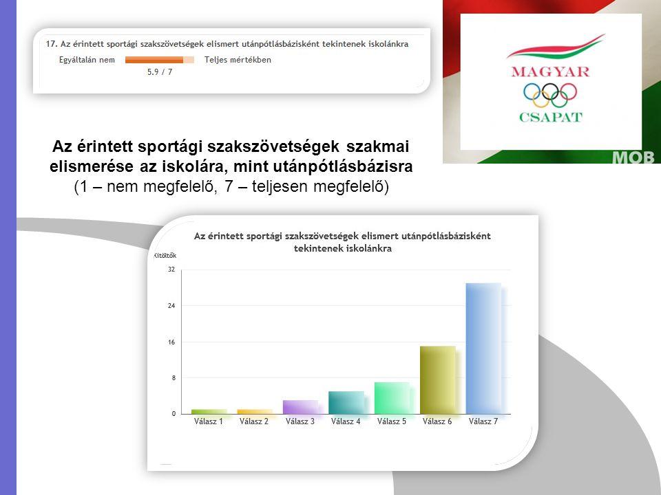 Az érintett sportági szakszövetségek szakmai elismerése az iskolára, mint utánpótlásbázisra (1 – nem megfelelő, 7 – teljesen megfelelő)