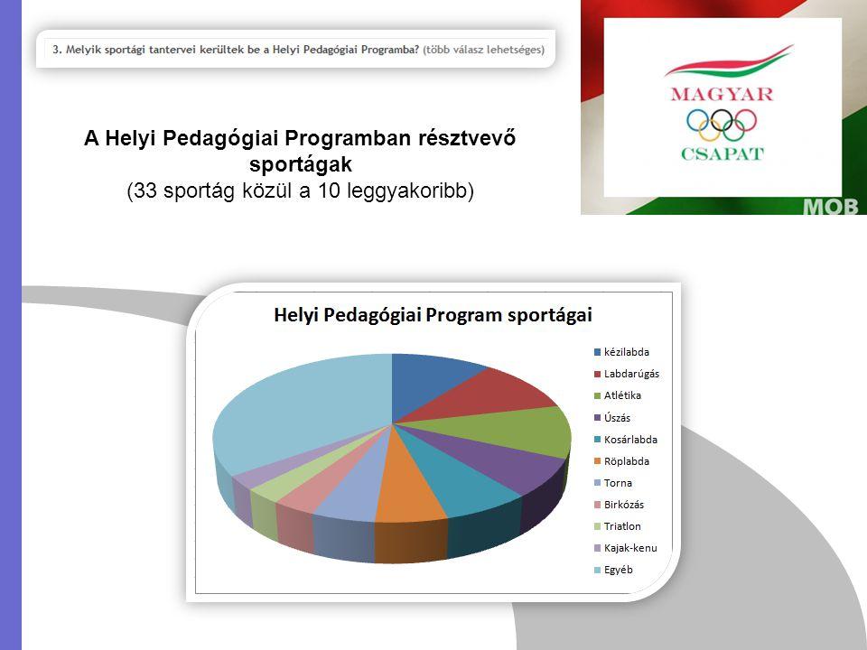 A Helyi Pedagógiai Programban résztvevő sportágak (33 sportág közül a 10 leggyakoribb)