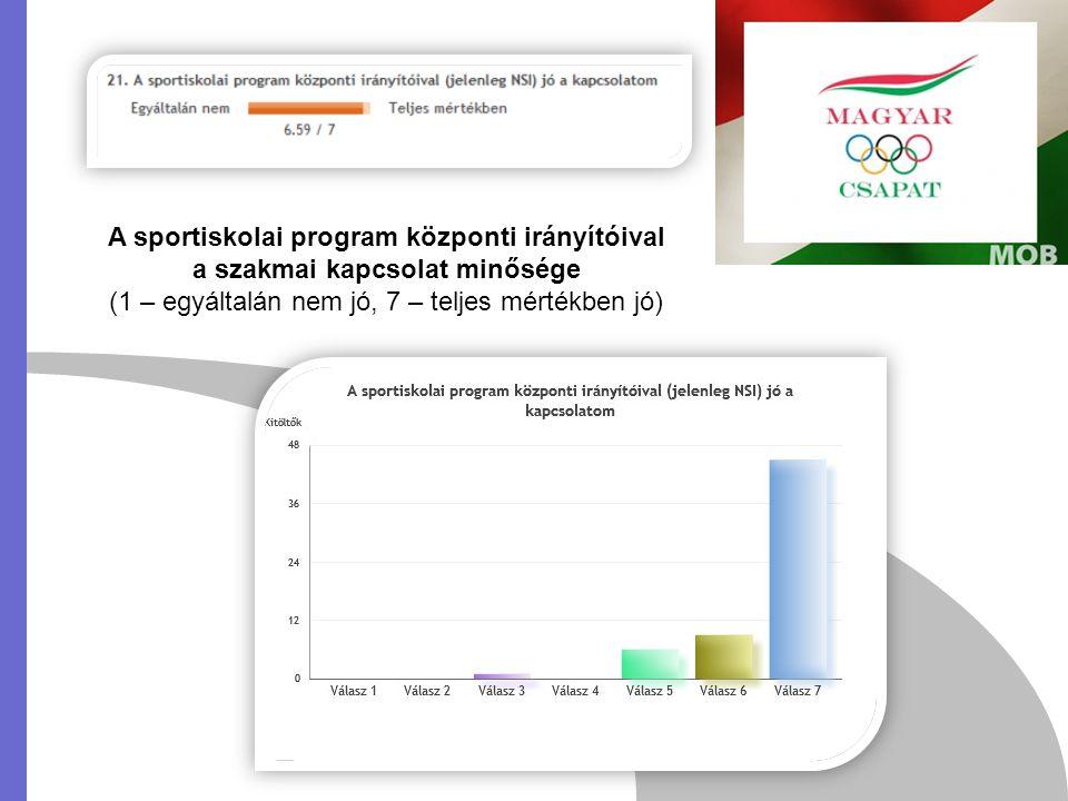 A sportiskolai program központi irányítóival a szakmai kapcsolat minősége (1 – egyáltalán nem jó, 7 – teljes mértékben jó)
