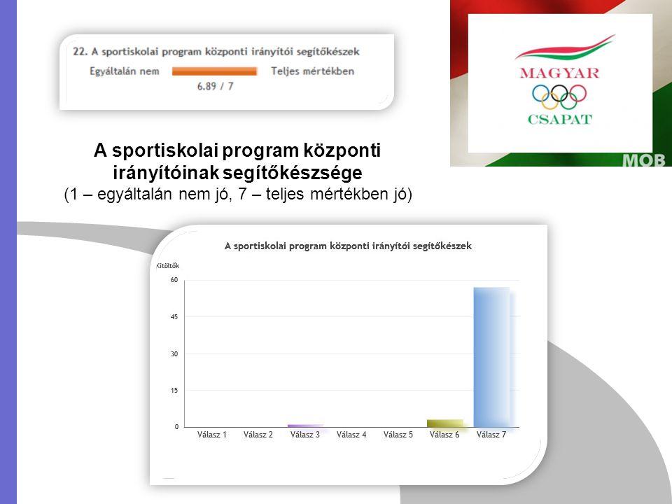 A sportiskolai program központi irányítóinak segítőkészsége (1 – egyáltalán nem jó, 7 – teljes mértékben jó)