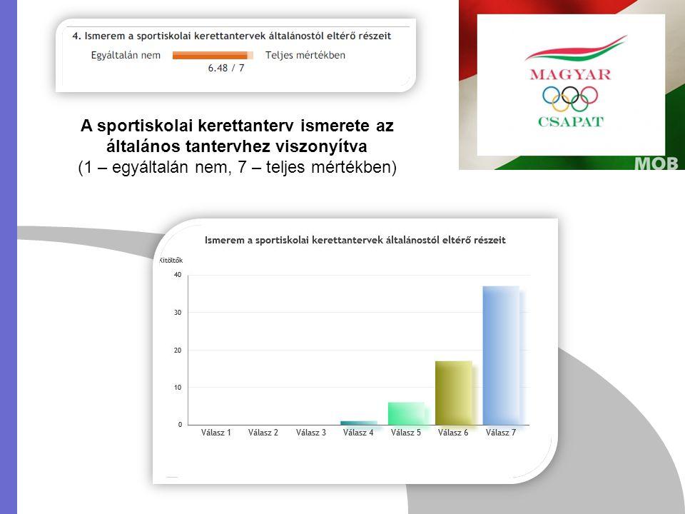 A sportiskolai kerettanterv ismerete az általános tantervhez viszonyítva (1 – egyáltalán nem, 7 – teljes mértékben)