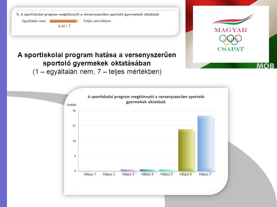 A sportiskolai program hatása a versenyszerűen sportoló gyermekek oktatásában (1 – egyáltalán nem, 7 – teljes mértékben)