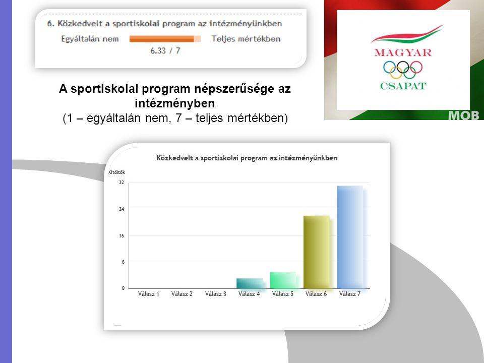 A sportiskolai program népszerűsége az intézményben (1 – egyáltalán nem, 7 – teljes mértékben)