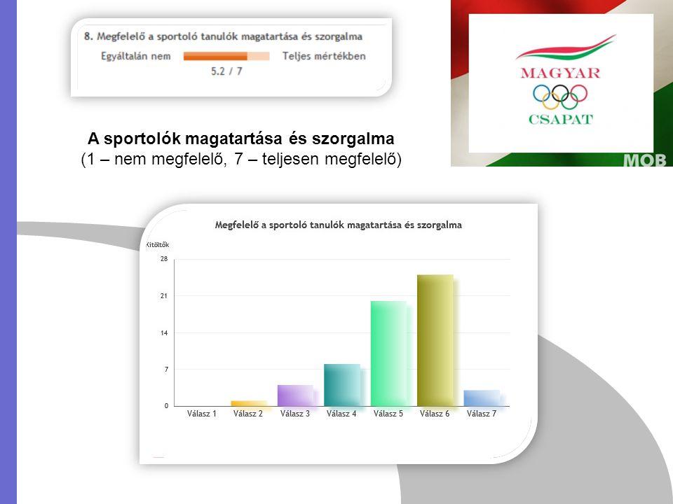 A sportolók magatartása és szorgalma (1 – nem megfelelő, 7 – teljesen megfelelő)