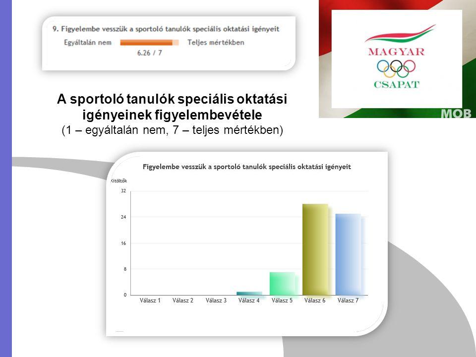 A sportoló tanulók számára szervezett felzárkóztató foglalkozások szervezése (1 – egyáltalán nincs, 7 – teljes mértékben van)