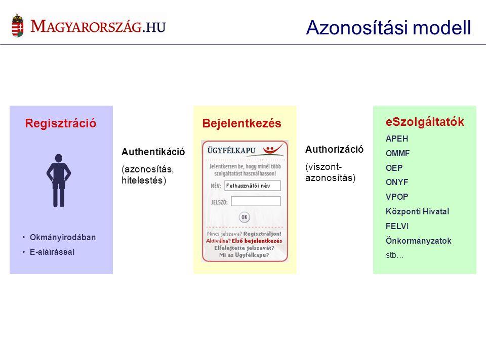  Regisztráció Okmányirodában E-aláírással Authentikáció (azonosítás, hitelestés) Authorizáció (viszont- azonosítás) eSzolgáltatók APEH OMMF OEP ONYF