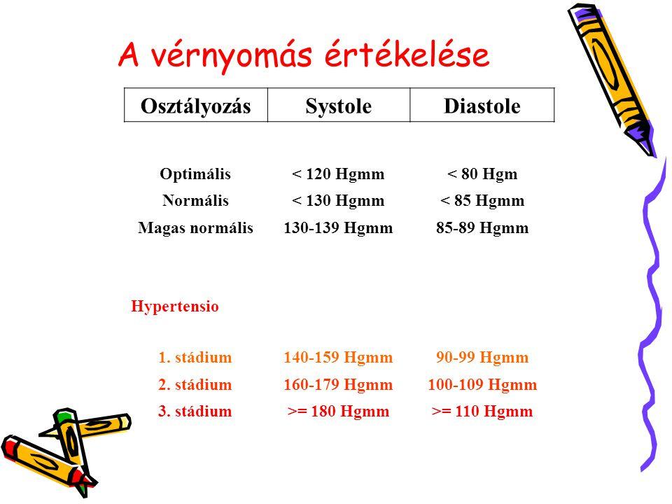 A vérnyomás értékelése OsztályozásSystoleDiastole Optimális< 120 Hgmm< 80 Hgm Normális< 130 Hgmm< 85 Hgmm Magas normális130-139 Hgmm85-89 Hgmm Hyperte