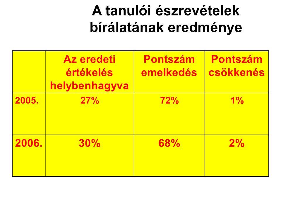 A tanulói észrevételek bírálatának eredménye Az eredeti értékelés helybenhagyva Pontszám emelkedés Pontszám csökkenés 2005.27%72%1% 2006.30%68%2%
