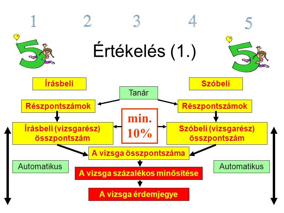 Értékelés (1.) Írásbeli Részpontszámok Írásbeli (vizsgarész) összpontszám min.