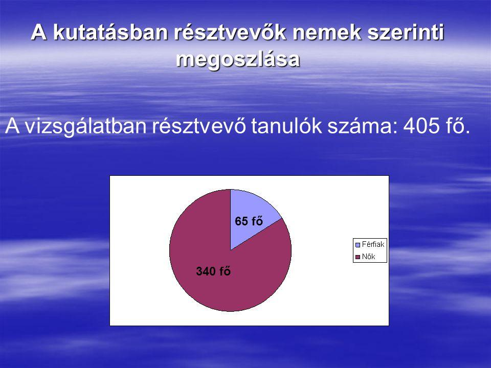 A kutatásban résztvevők nemek szerinti megoszlása A vizsgálatban résztvevő tanulók száma: 405 fő.