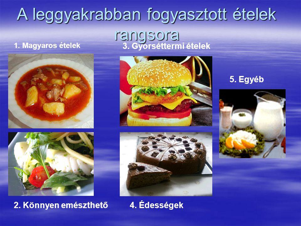 A leggyakrabban fogyasztott ételek rangsora 2. Könnyen emészthető 1.