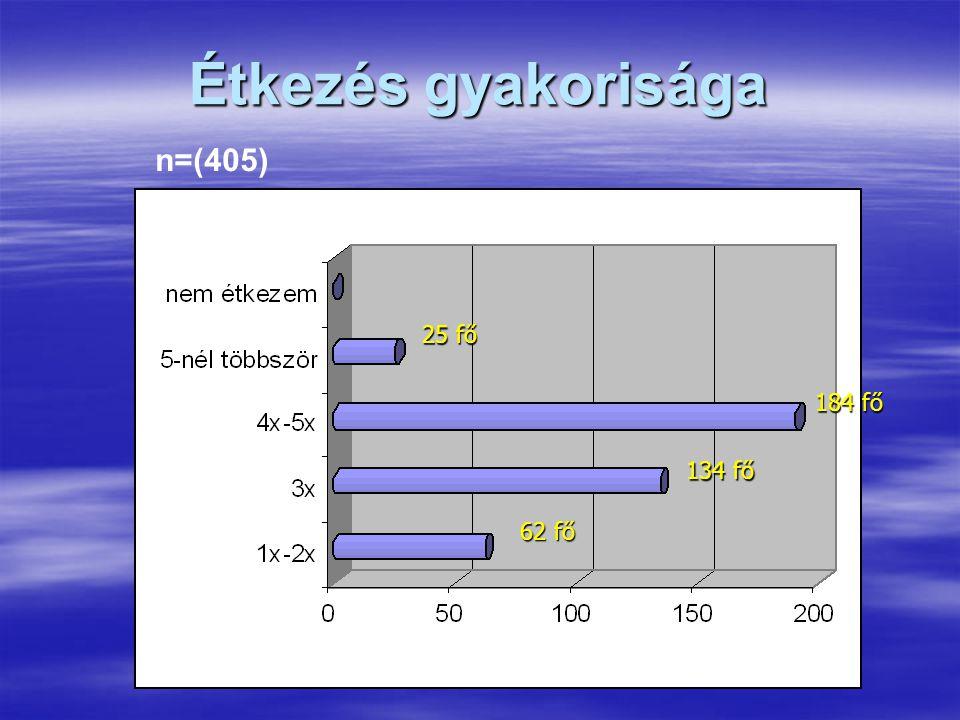 Étkezés gyakorisága 184 fő 134 fő 62 fő 25 fő n=(405)