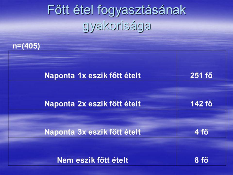 Főtt étel fogyasztásának gyakorisága Naponta 1x eszik főtt ételt251 fő Naponta 2x eszik főtt ételt142 fő Naponta 3x eszik főtt ételt4 fő Nem eszik főtt ételt8 fő n=(405)