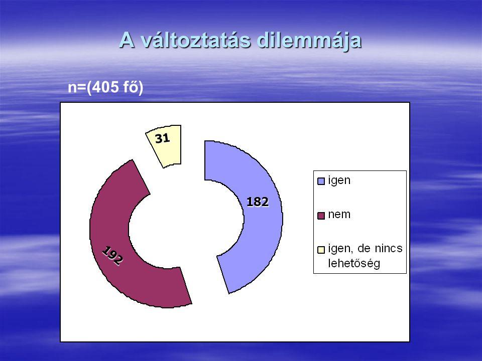 A változtatás dilemmája 182 192 31 n=(405 fő)