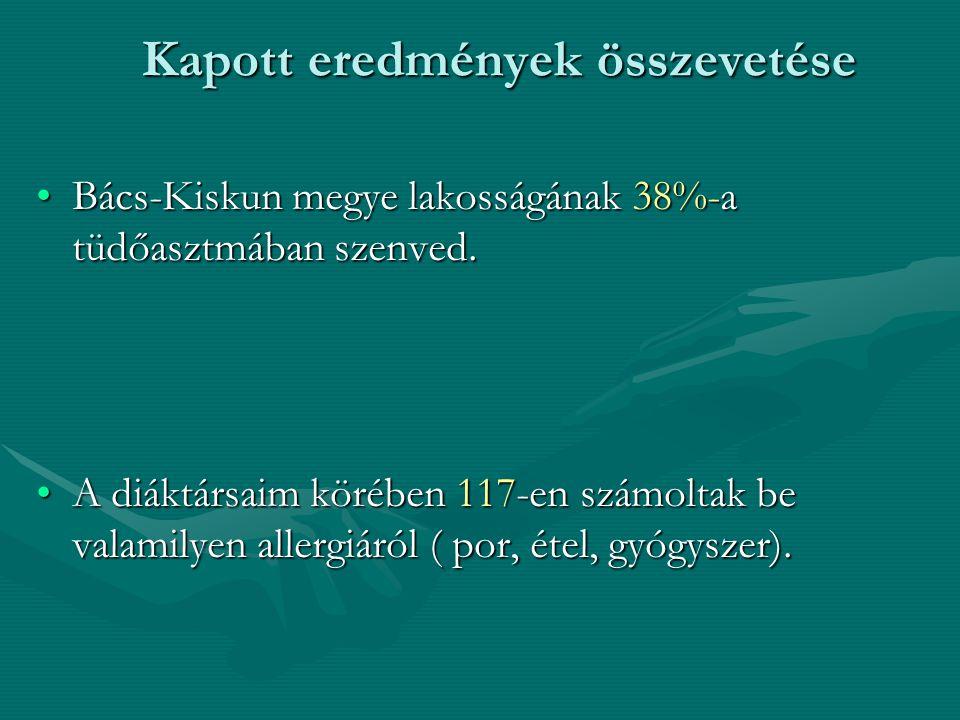 Kapott eredmények összevetése Bács-Kiskun megye lakosságának 38%-a tüdőasztmában szenved.Bács-Kiskun megye lakosságának 38%-a tüdőasztmában szenved.