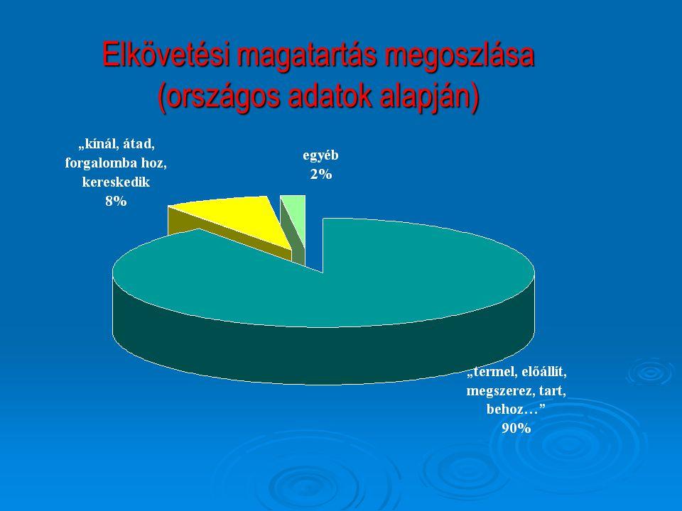 Elkövetési magatartás megoszlása (országos adatok alapján)