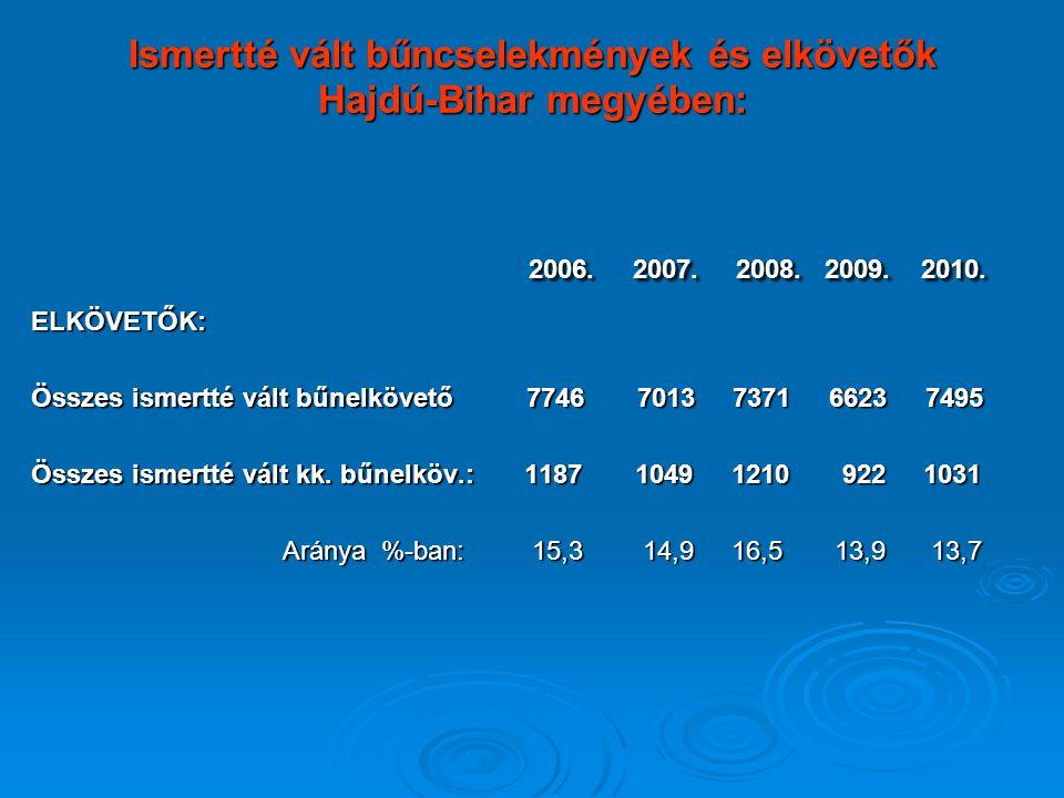 Összehasonlítás (kiskorú bűnelkövetők) Gyk.: Fk.: Öszz.: Gyk.: Fk.: Öszz.:  Ország 2573 10029 12602  Hajdú-Bihar 218 702 920  Borsod-Abaúj-Zemplén 359 1128 1487  Szabolcs-Szatmár-Bereg 317 799 1116
