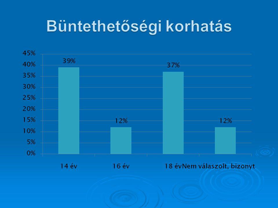 Megoszlás iskolai végzettség alapján (országos adatok alapján)