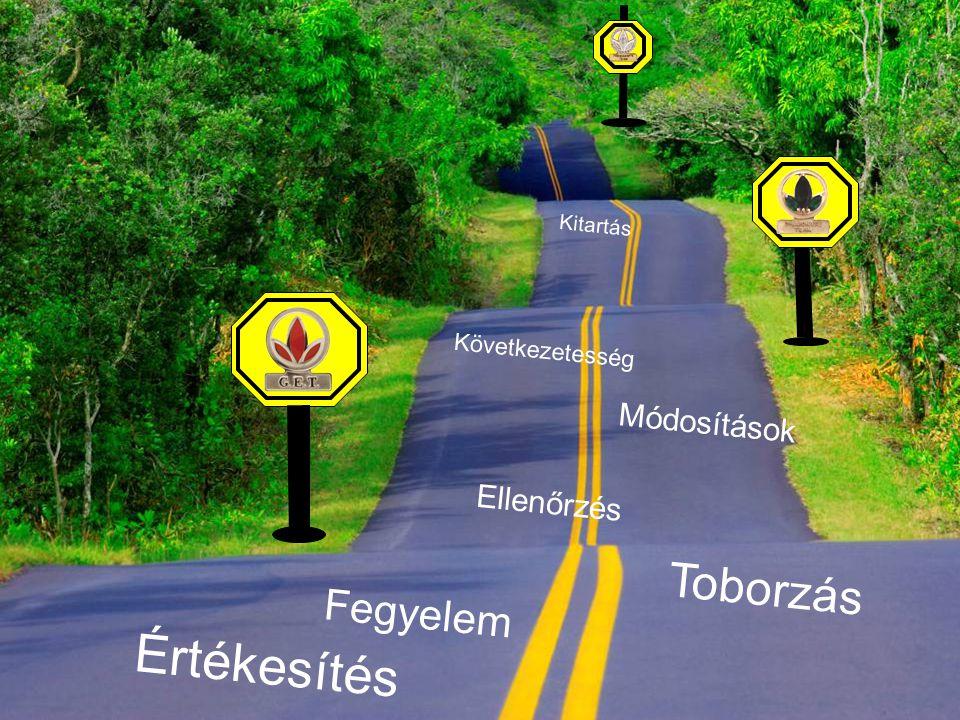6 Értékesítés Toborzás Fegyelem Ellenőrzés Kitartás Következetesség Módosítások