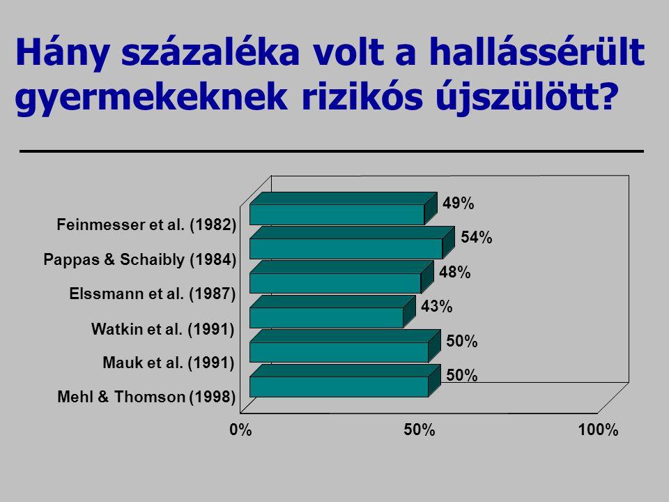 Hány százaléka volt a hallássérült gyermekeknek rizikós újszülött? 49% 54% 48% 43% 50% Feinmesser et al. (1982) Pappas & Schaibly (1984) Elssmann et a