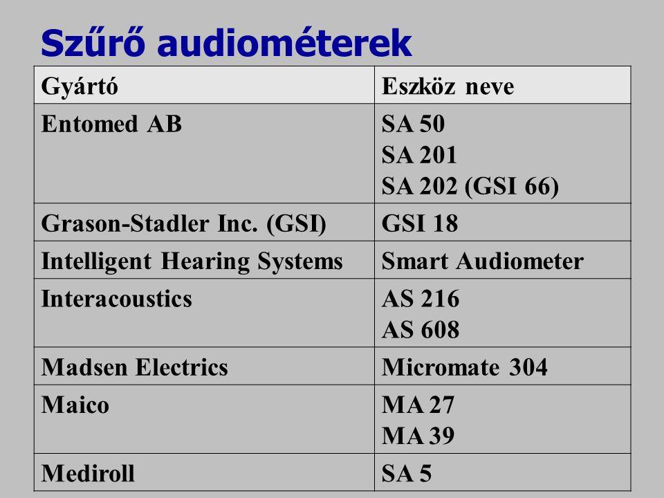 Szűrő audiométerek GyártóEszköz neve Entomed ABSA 50 SA 201 SA 202 (GSI 66) Grason-Stadler Inc. (GSI)GSI 18 Intelligent Hearing SystemsSmart Audiomete