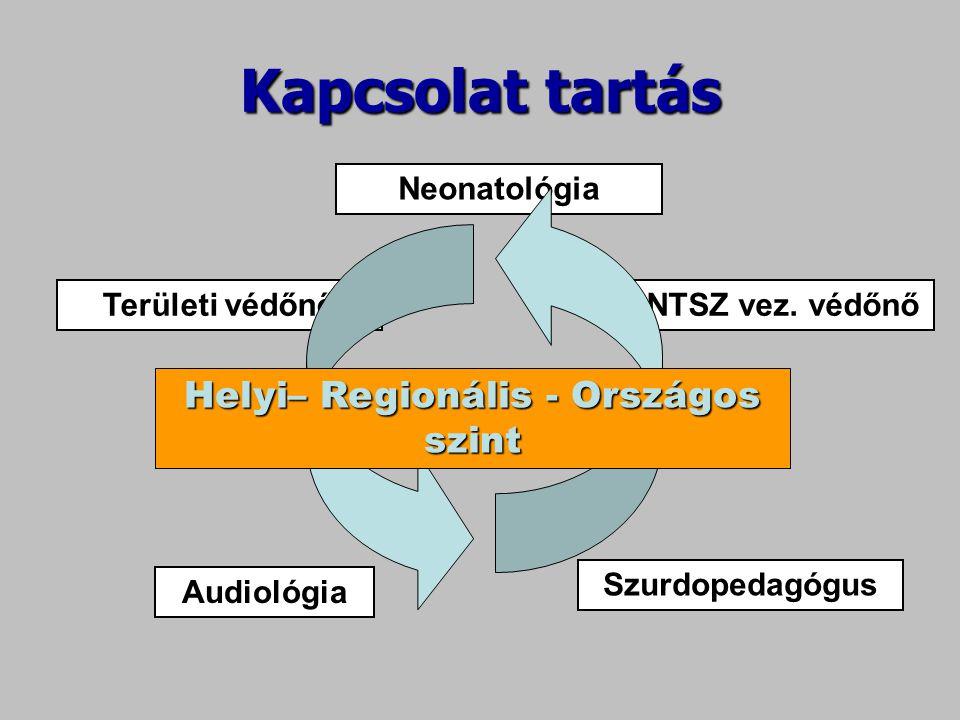 Kapcsolat tartás Neonatológia ÁNTSZ vez. védőnőTerületi védőnő Audiológia Szurdopedagógus Helyi– Regionális - Országos szint