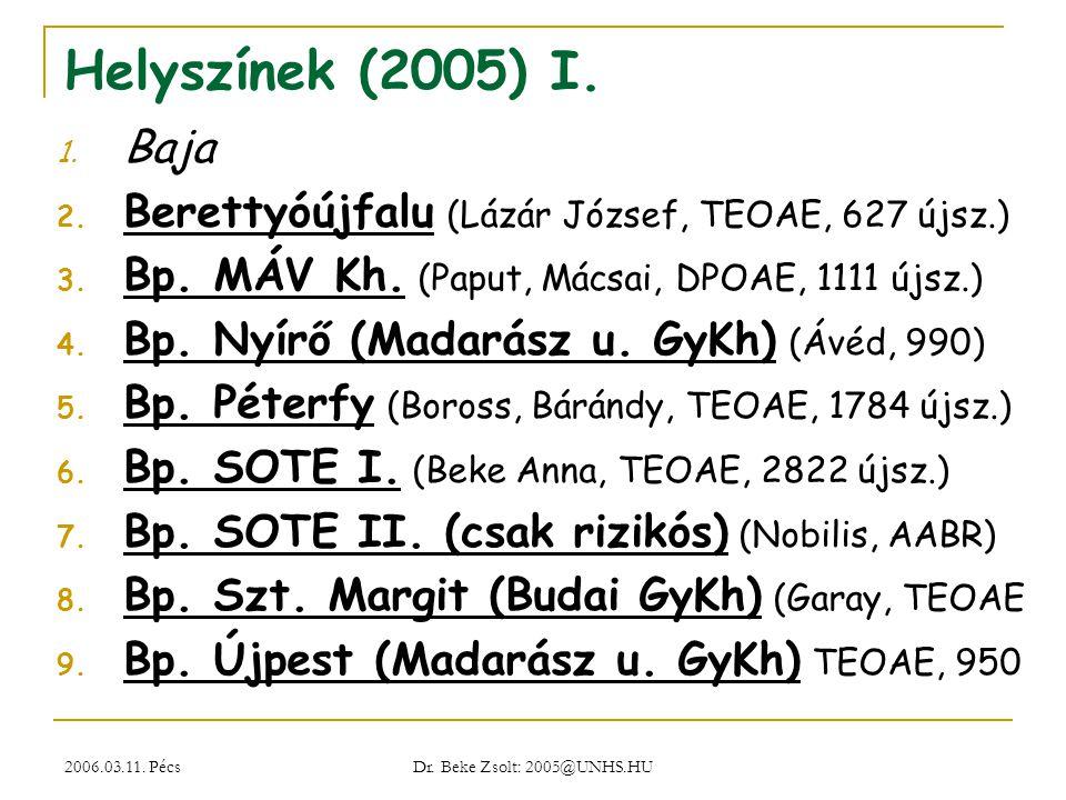 2006.03.11. Pécs Dr. Beke Zsolt: 2005@UNHS.HU Helyszínek (2005) I. 1. Baja 2. Berettyóújfalu (Lázár József, TEOAE, 627 újsz.) 3. Bp. MÁV Kh. (Paput, M